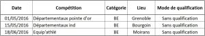Compétitions de benjamins 2016